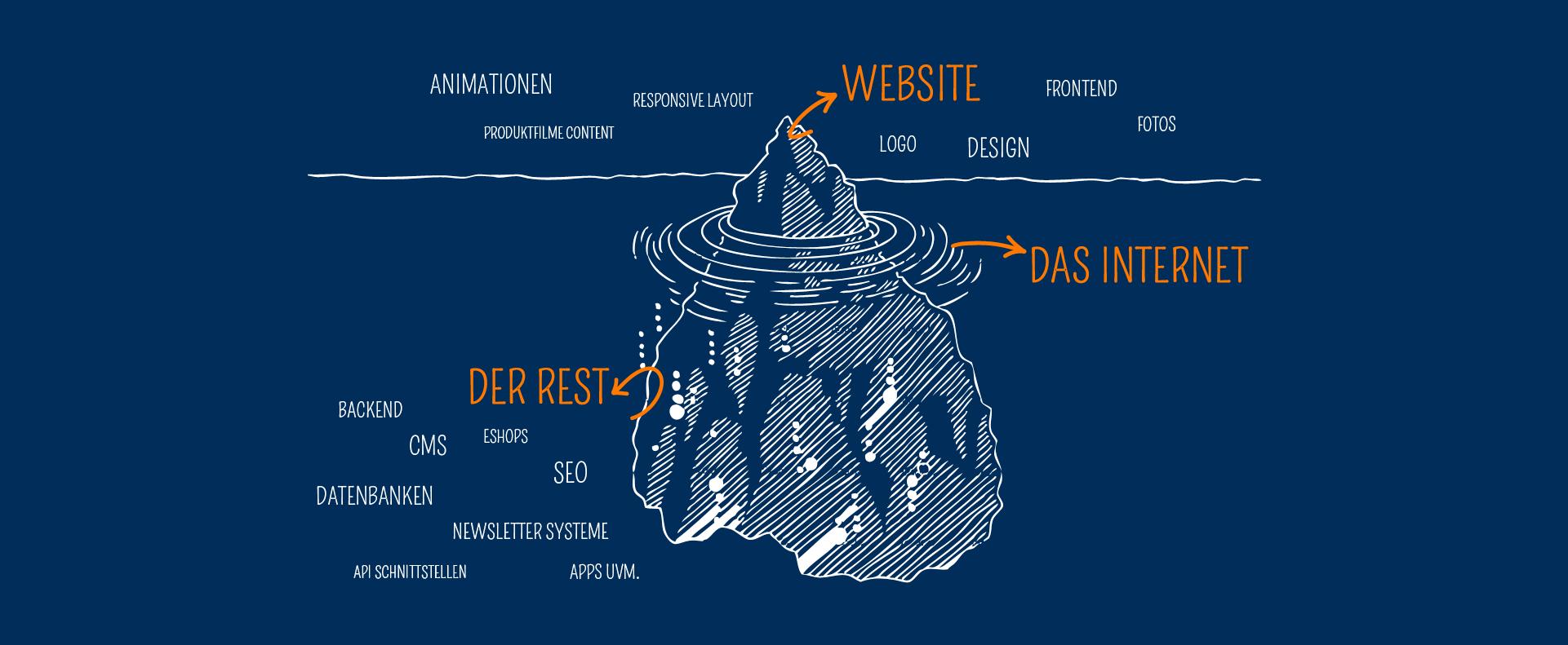 Die Website ist oft nur die Spitze des Eisberges.